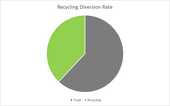 Recycling Diversion Rate Pie Chart Showing 38% Recycling
